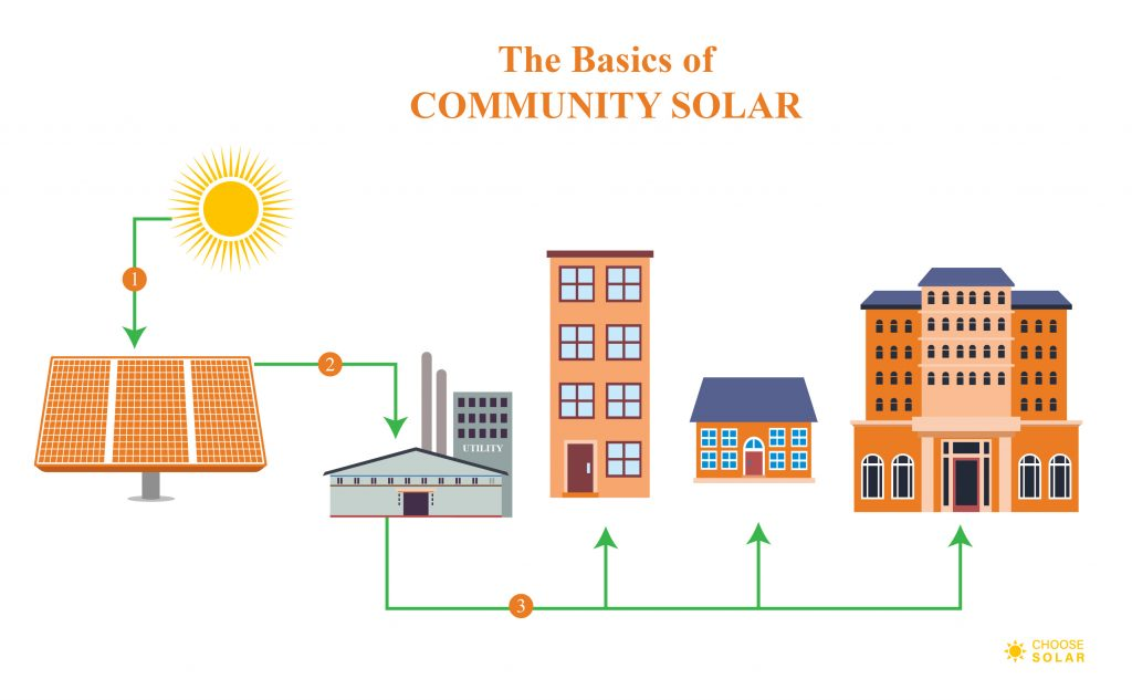 Community Solar - how it works