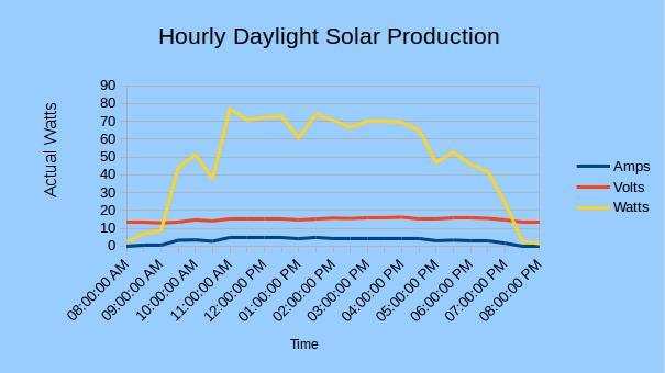 Hourly Daylight Solar Production