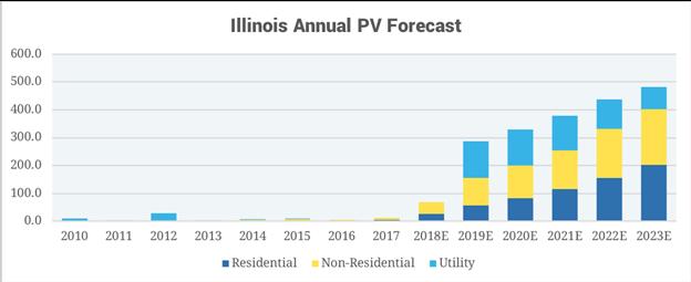 IL Annual PV Forecast