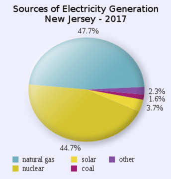 Electricity Generation Sources in NJ