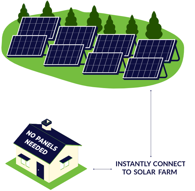 community solar doesn't require solar panels