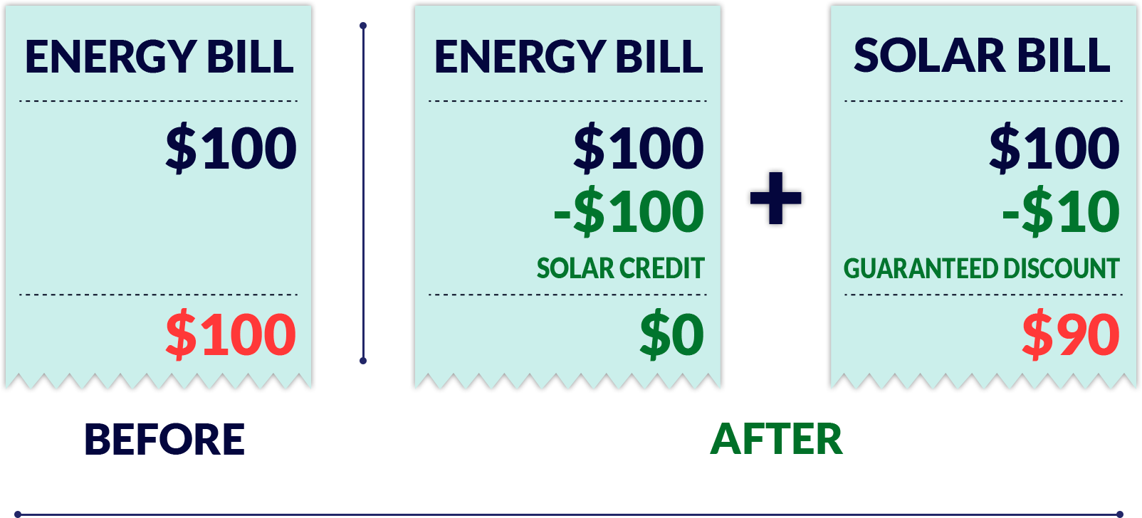 save money with Choose Solar