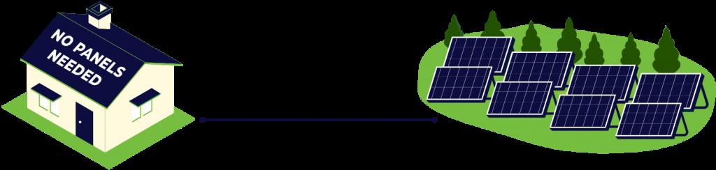 Connect to a solar farm